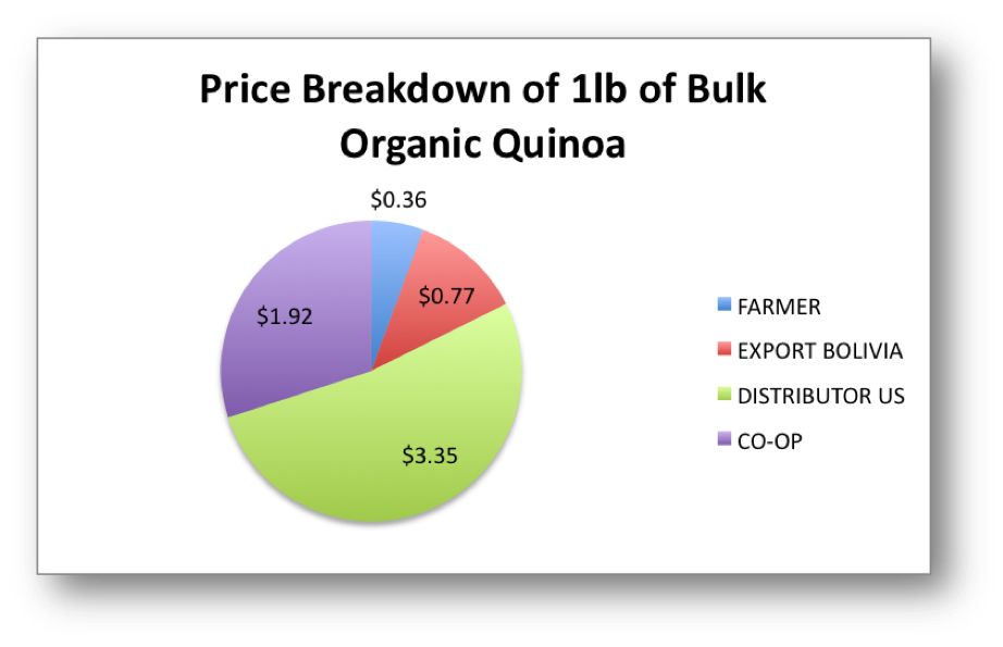 The cost breakdown of bulk, organic, Bolivian  quinoa, distributed by UNFI and sold at the Brattleboro Food Co-op for $6.40.