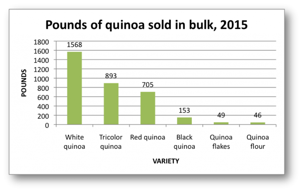 Consumption of certified organic, Bolivian quinoa at the Brattleboro Food Co-op: Jan. - Nov. 2015